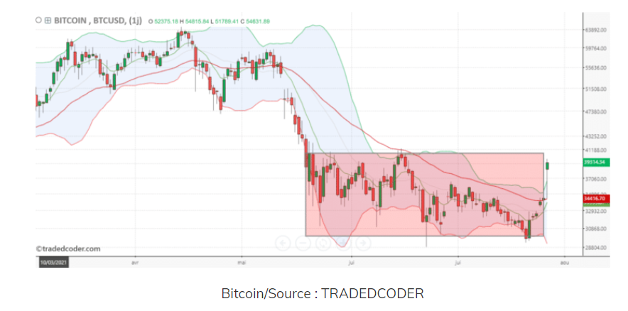 Le Bitcoin redémarre ?