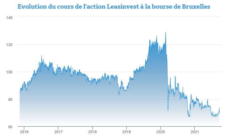 Découvrez cette action belge au rendement sur dividende attendu à 7