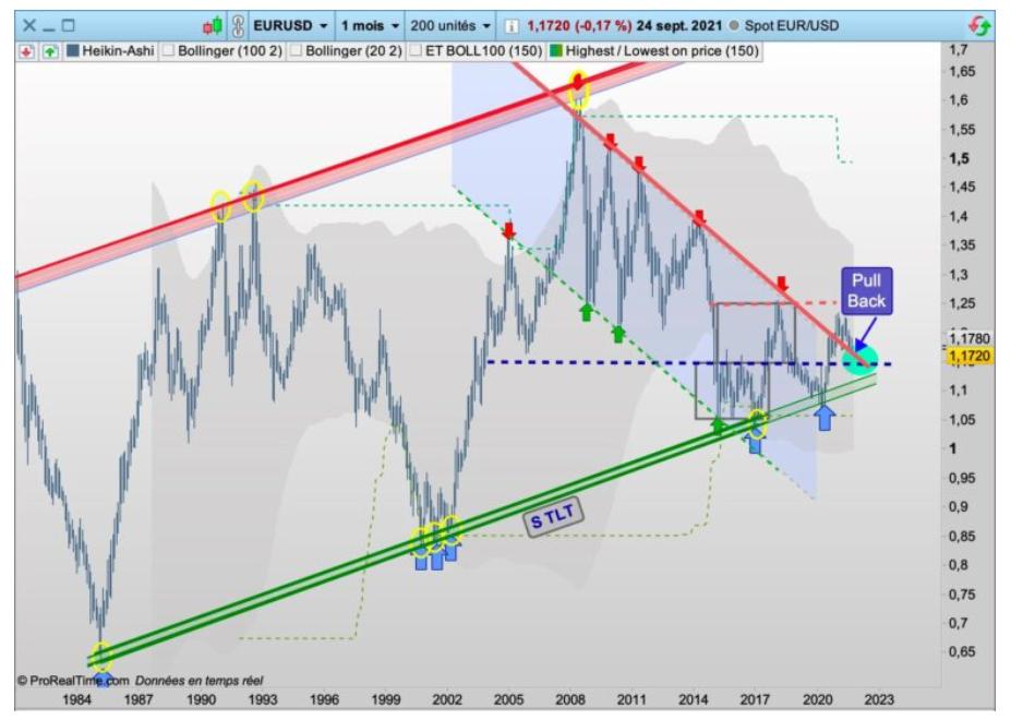 L'Euro/Dollar sur un support… à ne pas rater !