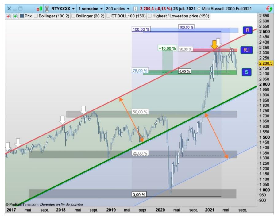 Le Russell-2000 en éclaireur des marchés ?