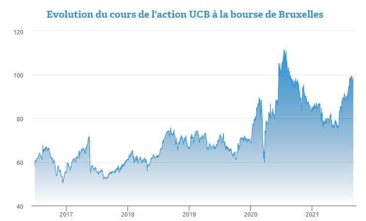 Un potentiel de plus de 50% pour l'action UCB ?