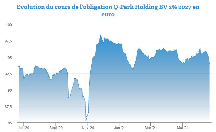 Le point sur l'obligation Q-Park Holding BV 2% 2027 en euro
