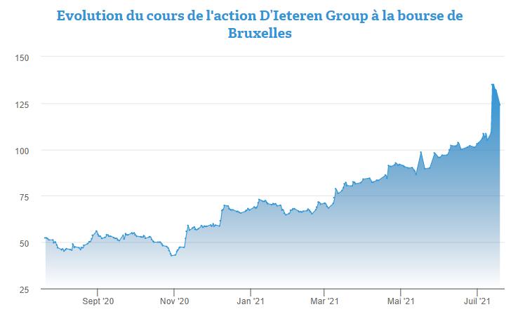 Dieteren Group: profiter du repli pour passer à l'achat sur l'actio